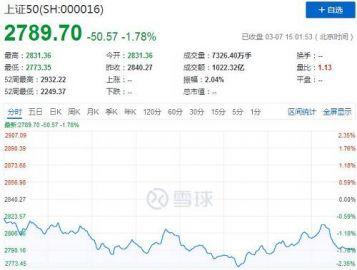 """罕見! A股""""限購""""、外資拋售43億、機構看空個股:要跌50%! 4"""