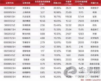 """罕見! A股""""限購""""、外資拋售43億、機構看空個股:要跌50%! 14"""