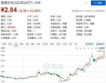 """罕見! A股""""限購""""、外資拋售43億、機構看空個股:要跌50%! 20"""